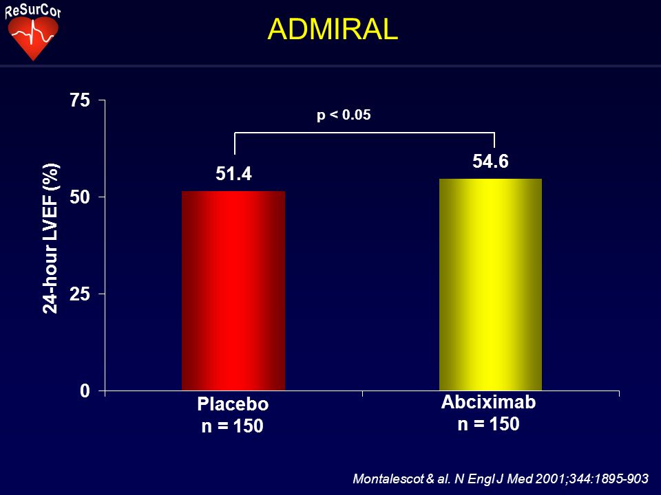 ADMIRAL Montalescot & al. N Engl J Med 2001;344:1895-903 Abciximab n = 150 Placebo n = 150 51.4 54.6 0 25 50 75 24-hour LVEF (%) p < 0.05