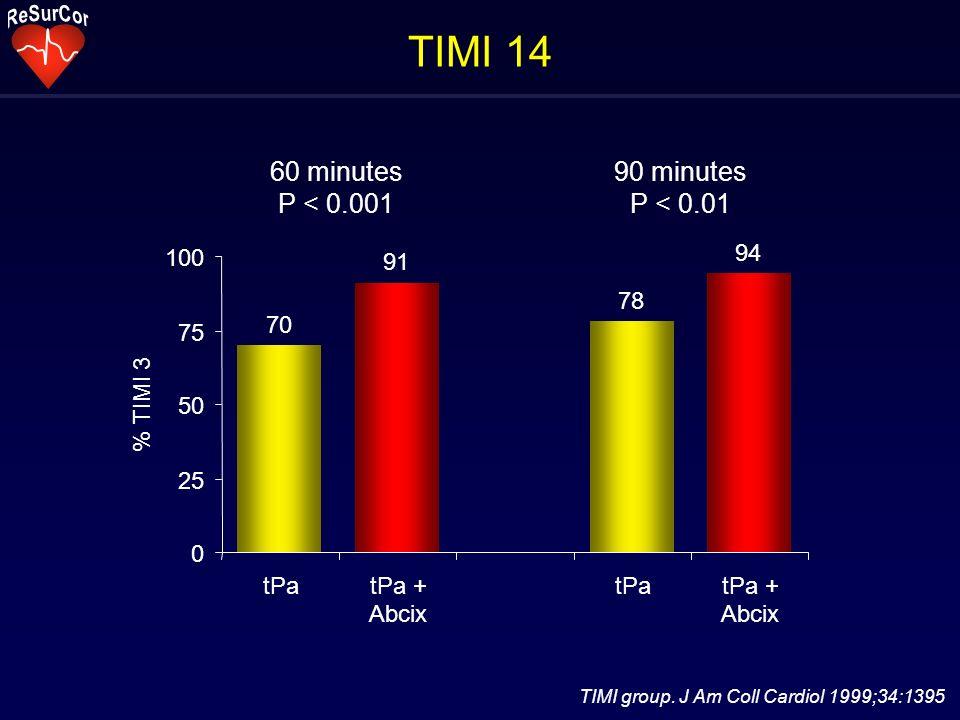 TIMI 14 TIMI group. J Am Coll Cardiol 1999;34:1395 70 91 78 94 0 25 50 75 100 tPatPa + Abcix tPatPa + Abcix % TIMI 3 60 minutes P < 0.001 90 minutes P