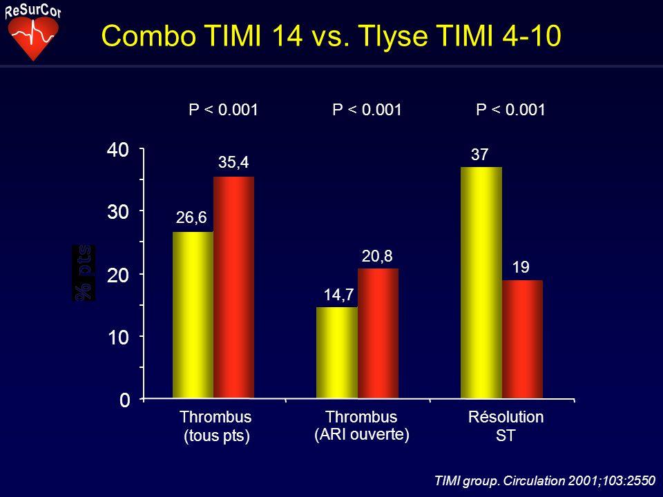 Combo TIMI 14 vs. Tlyse TIMI 4-10 TIMI group. Circulation 2001;103:2550 26,6 35,4 14,7 20,8 37 19 0 10 20 30 40 Thrombus (tous pts) Thrombus (ARI ouve