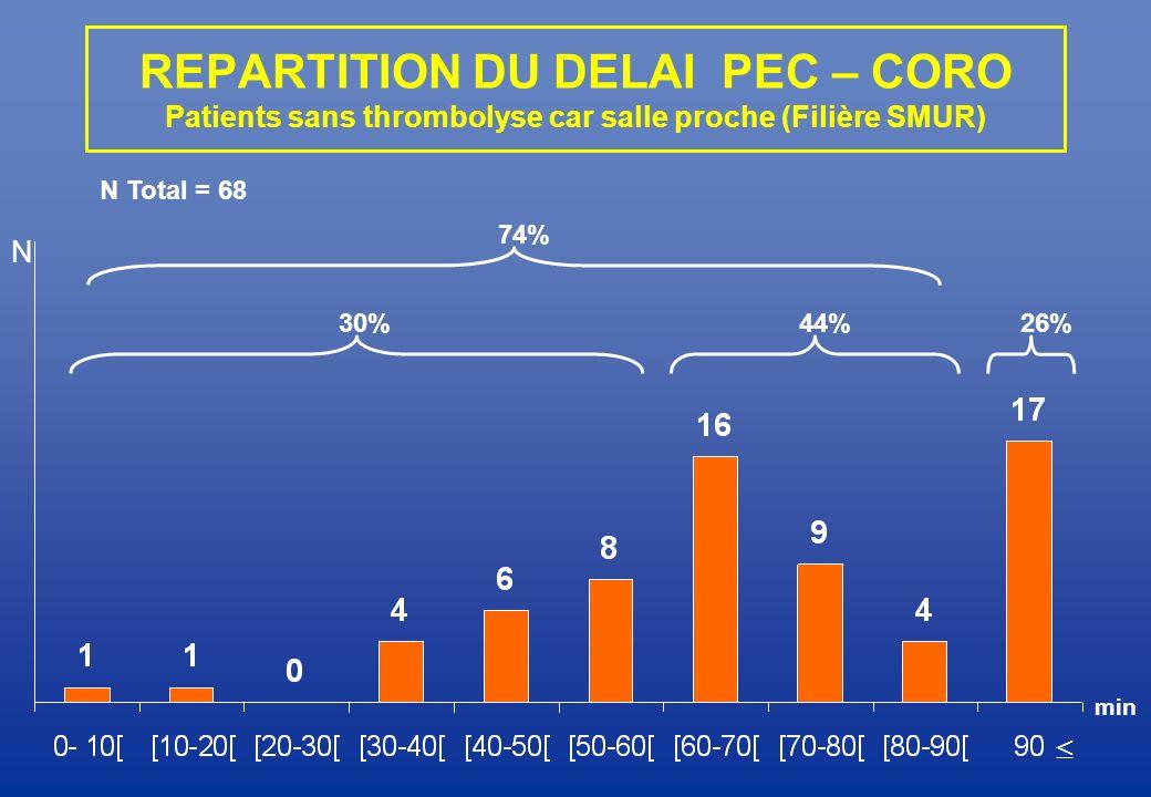 REPARTITION DU DELAI PEC – CORO Patients sans thrombolyse car salle proche (Filière SMUR) N 30% 74% 44%26% N Total = 68 min