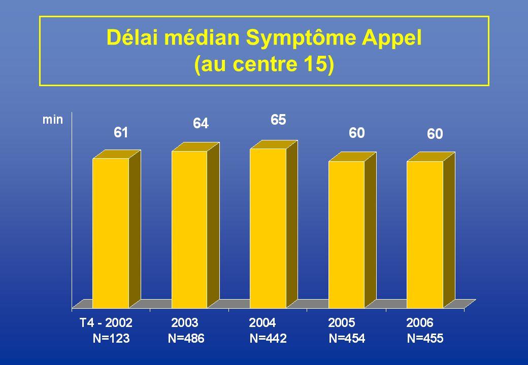 Délai médian Symptôme Appel (au centre 15)