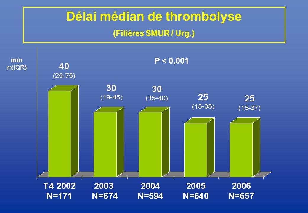 Délai médian de thrombolyse (Filières SMUR / Urg.) P < 0,001 min m(IQR)