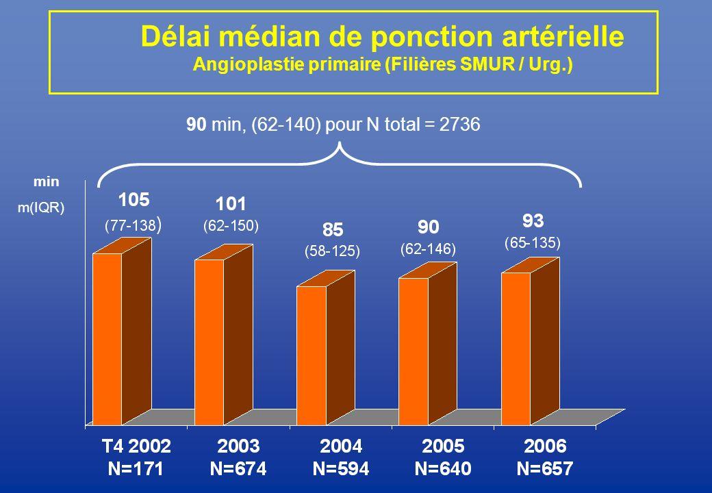 Délai médian de ponction artérielle Angioplastie primaire (Filières SMUR / Urg.) min m(IQR) 90 min, (62-140) pour N total = 2736
