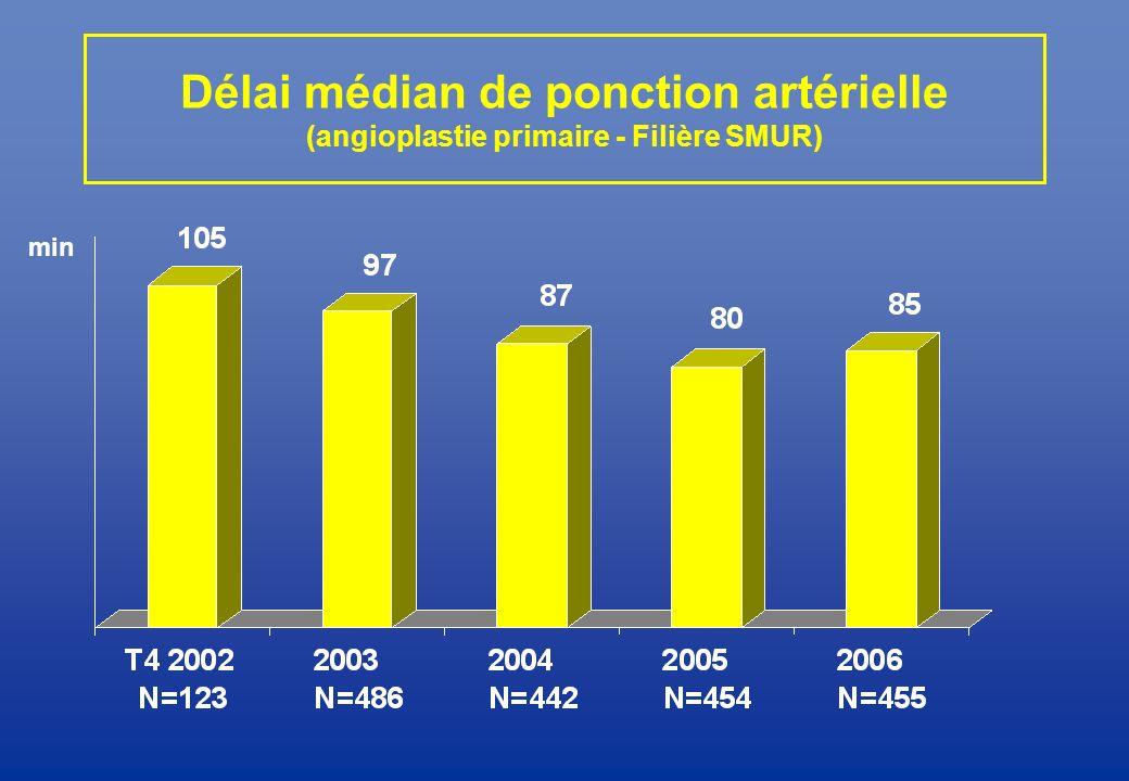 Délai médian de ponction artérielle (angioplastie primaire - Filière SMUR) min