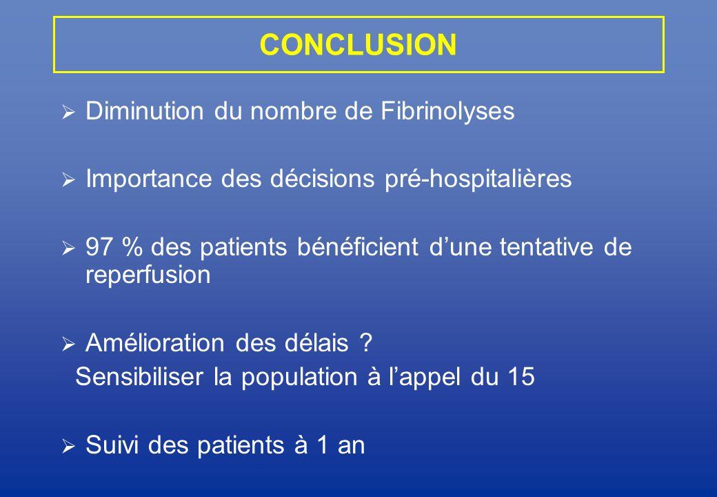 CONCLUSION Diminution du nombre de Fibrinolyses Importance des décisions pré-hospitalières 97 % des patients bénéficient dune tentative de reperfusion