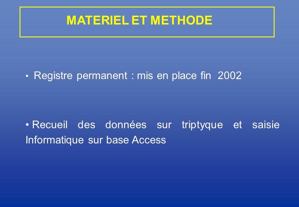 Registre permanent : mis en place fin 2002 Recueil des données sur triptyque et saisie Informatique sur base Access MATERIEL ET METHODE