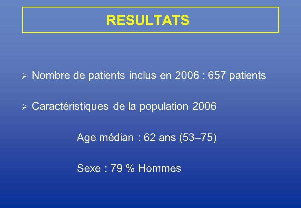 RESULTATS Nombre de patients inclus en 2006 : 657 patients Caractéristiques de la population 2006 Age médian : 62 ans (53–75) Sexe : 79 % Hommes