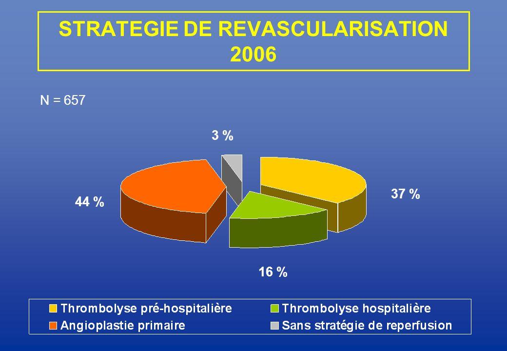 44 % 3 % 37 % 16 % STRATEGIE DE REVASCULARISATION 2006 N = 657