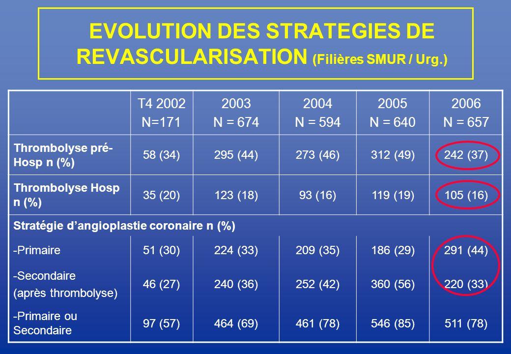 EVOLUTION DES STRATEGIES DE REVASCULARISATION (Filières SMUR / Urg.) T4 2002 N=171 2003 N = 674 2004 N = 594 2005 N = 640 2006 N = 657 Thrombolyse pré