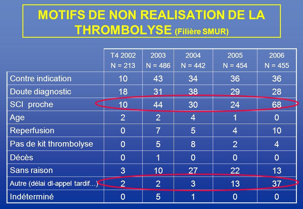 MOTIFS DE NON REALISATION DE LA THROMBOLYSE (Filière SMUR) T4 2002 N = 213 2003 N = 486 2004 N = 442 2005 N = 454 2006 N = 455 Contre indication 10433