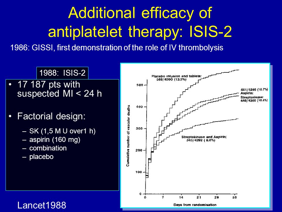 Additional efficacy of antiplatelet therapy: ISIS-2 Lancet1988 17 187 pts with suspected MI < 24 h Factorial design: –SK (1,5 M U over1 h) –aspirin (160 mg) –combination –placebo 1986: GISSI, first demonstration of the role of IV thrombolysis 1988: ISIS-2