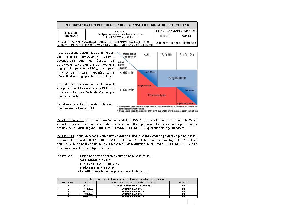 Clopidorel in ExTRACT TIMI 25 ARR 2.4% (-0.5, 5.3%) UFH ENOX Clopidogrel No Clopidogrel (1083)(1090)(6528)(6390) ARR 1.7% (0.5, 3.0%) P interaction =0.61 ExTRACT-TIMI 25