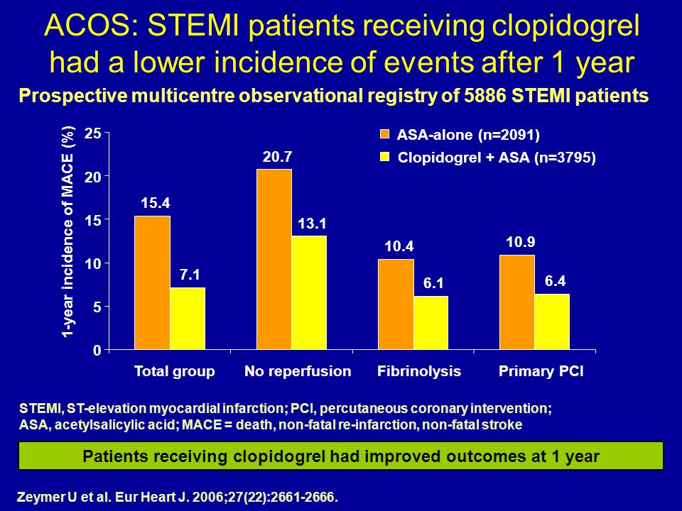 ACOS: STEMI patients receiving clopidogrel had a lower incidence of events after 1 year Patients receiving clopidogrel had improved outcomes at 1 year Zeymer U et al.