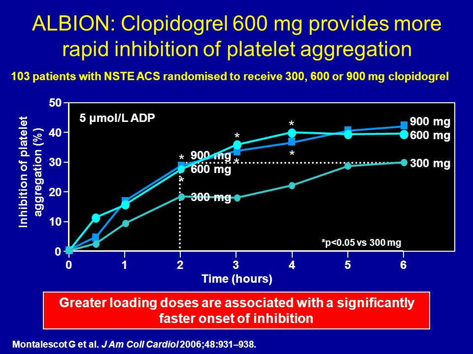 ALBION: Clopidogrel 600 mg provides more rapid inhibition of platelet aggregation Greater loading doses are associated with a significantly faster onset of inhibition 103 patients with NSTE ACS randomised to receive 300, 600 or 900 mg clopidogrel Montalescot G et al.