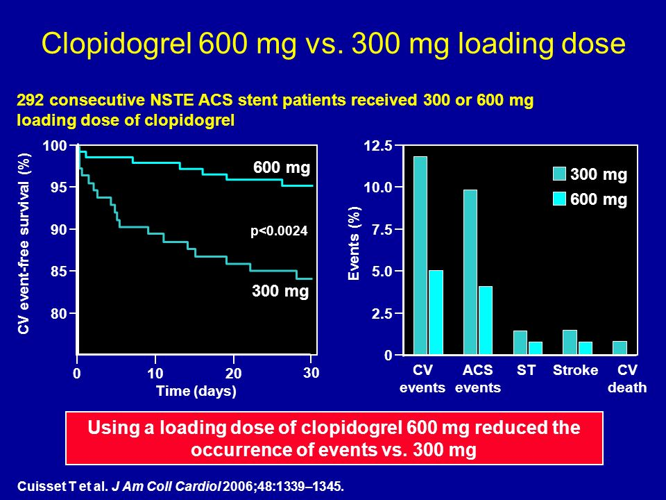 Clopidogrel 600 mg vs.