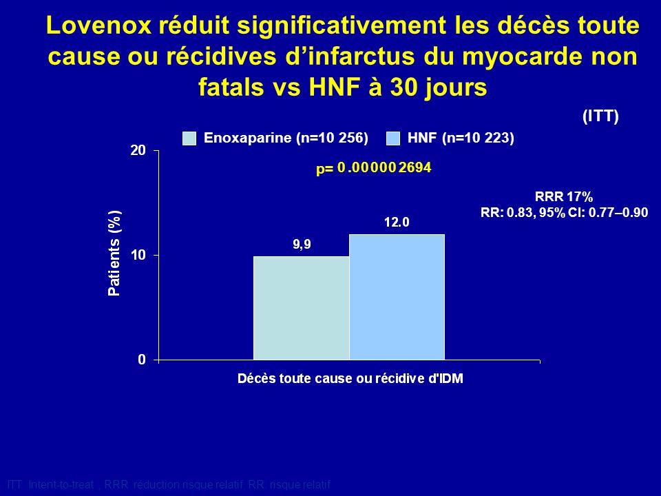 Hémorragies à J 30 Enoxaparine (n=10 176) HNF (n=10 151) Augmentation des hémorragies majeures sous enoxaparine vs HNF mais pas de différence entre les 2 groupes sur les hémorragies intra-crâniennes p<0.0001 p=0.14 2.1 0.8 1.4 1.8 0.7 2.6 0 10 Hémorragies majeures * Hémorragies mineures Hémorragies intra-crâniennes Patients (%) *y compris les Hémorragies intra-crâniennes
