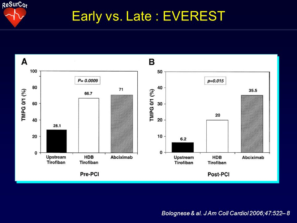 Early vs. Late : EVEREST Bolognese & al. J Am Coll Cardiol 2006;47:522– 8