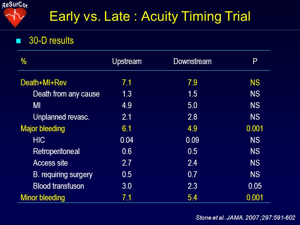 Early vs. Late : Acuity Timing Trial n 30-D results Stone et al. JAMA. 2007 ;297:591-602 % UpstreamDownstreamP Death+MI+Rev7.17.9NS Death from any cau