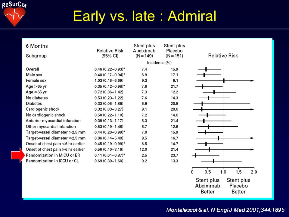 Early vs. late : Admiral Montalescot & al. N Engl J Med 2001;344:1895