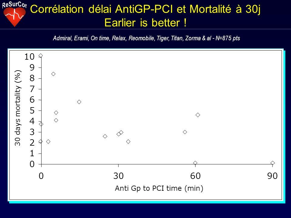 Corrélation délai AntiGP-PCI et Mortalité à 30j Earlier is better .