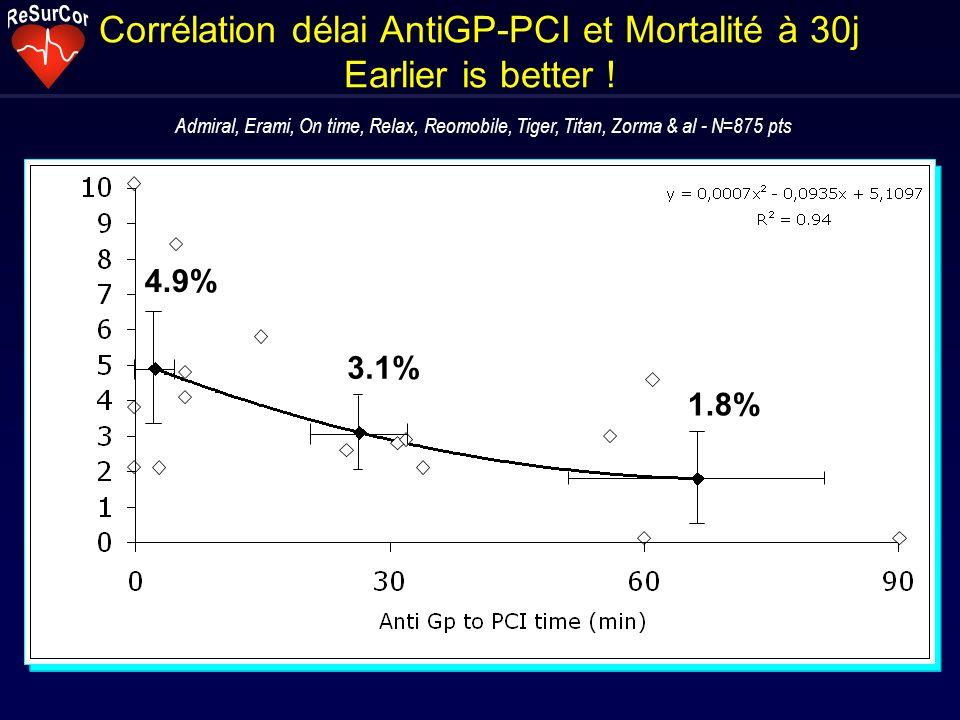 Corrélation délai AntiGP-PCI et Mortalité à 30j Earlier is better ! Admiral, Erami, On time, Relax, Reomobile, Tiger, Titan, Zorma & al - N=875 pts 4.