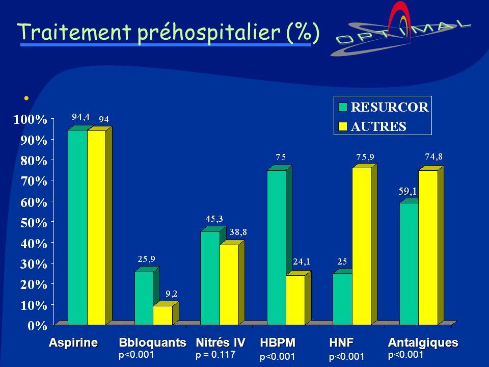 Traitement préhospitalier (%) Aspirine Βbloquants Βbloquants p<0.001 Nitrés IV Nitrés IV p = 0.117HBPM p<0.001HNF Antalgiques Antalgiques p<0.001 59,1