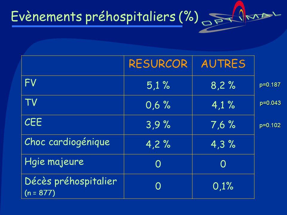 Evènements préhospitaliers (%) RESURCORAUTRES FV 5,1 %8,2 % TV 0,6 %4,1 % CEE 3,9 %7,6 % Choc cardiogénique 4,2 %4,3 % Hgie majeure 00 Décès préhospit