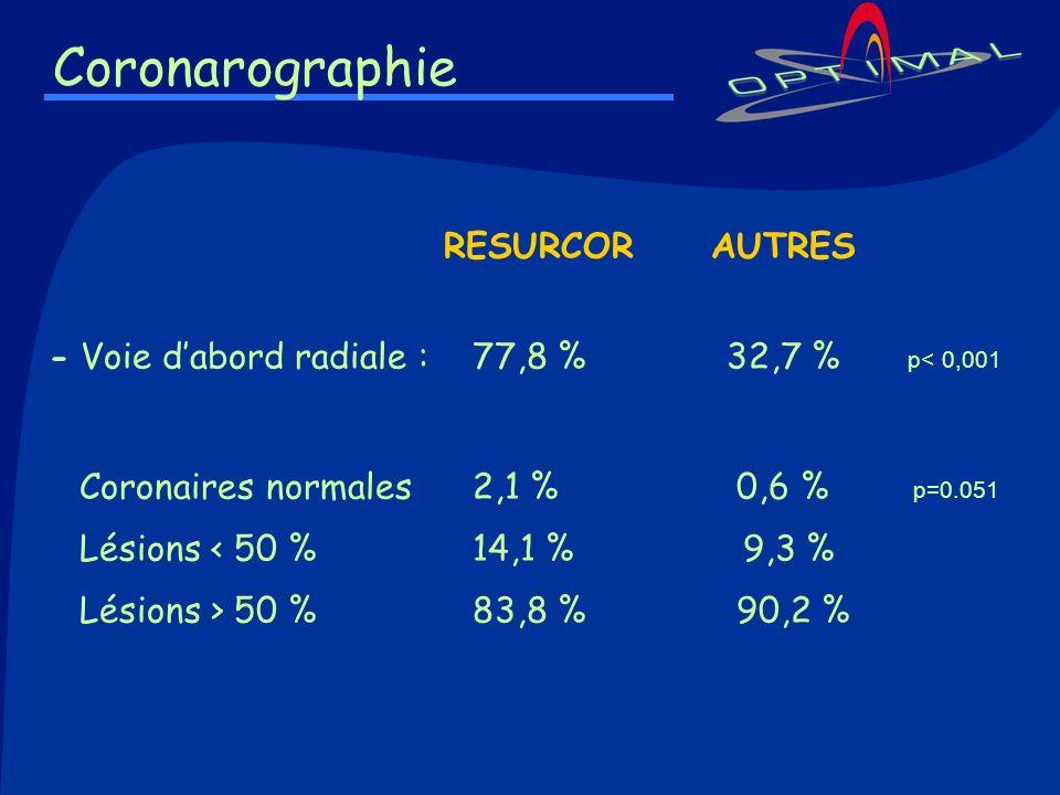 Coronarographie RESURCOR AUTRES - Voie dabord radiale : 77,8 % 32,7 % p< 0,001 Coronaires normales2,1 % 0,6 % p=0.051 Lésions < 50 %14,1 % 9,3 % Lésio
