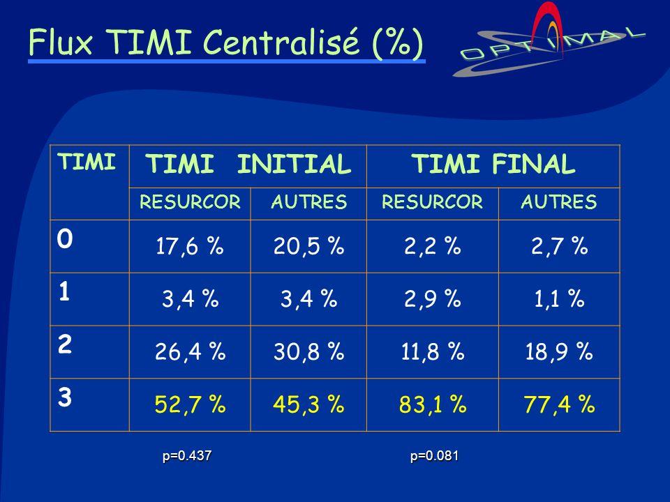 Flux TIMI Centralisé (%) TIMI TIMI INITIALTIMI FINAL RESURCORAUTRESRESURCORAUTRES 0 17,6 %20,5 %2,2 %2,7 % 1 3,4 % 2,9 %1,1 % 2 26,4 %30,8 %11,8 %18,9