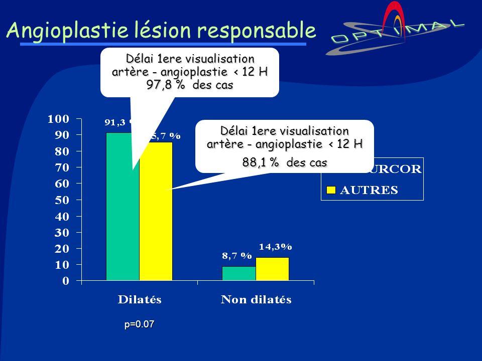 Angioplastie lésion responsable Délai 1ere visualisation artère - angioplastie < 12 H 97,8 % des cas Délai 1ere visualisation artère - angioplastie <