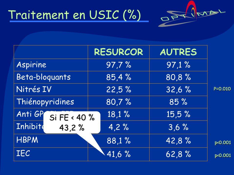 Traitement en USIC (%) RESURCORAUTRES Aspirine 97,7 %97,1 % Beta-bloquants 85,4 %80,8 % Nitrés IV 22,5 %32,6 % Thiénopyridines 80,7 %85 % Anti GP IIb