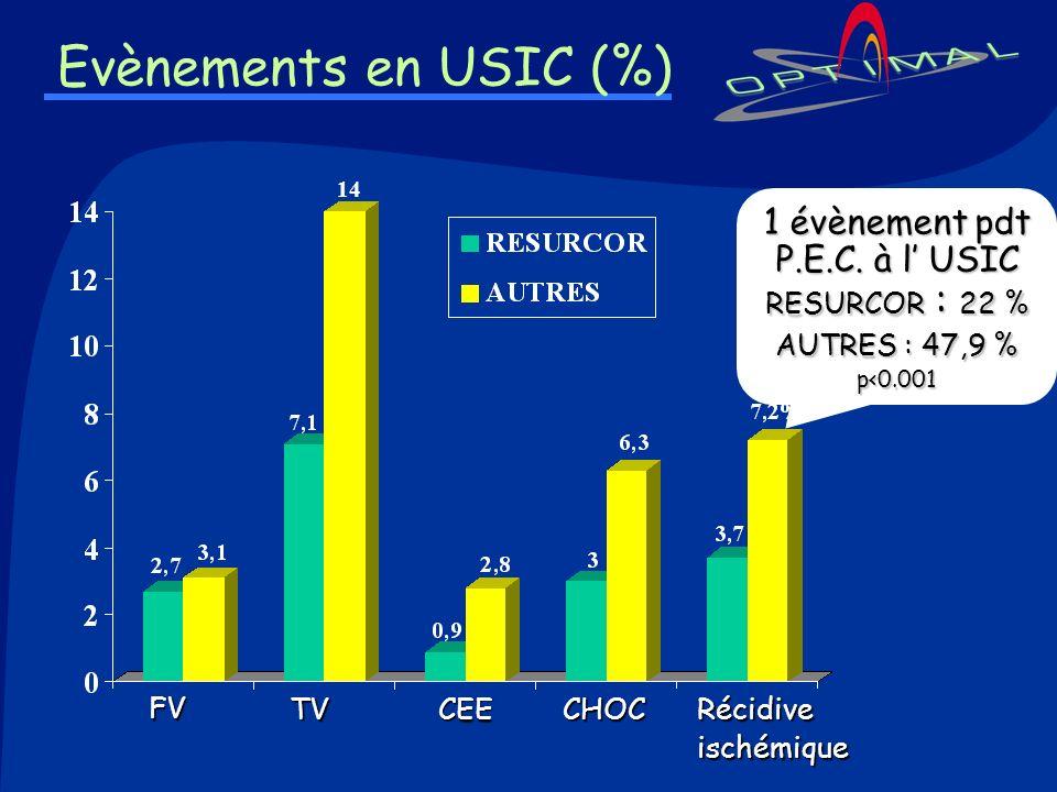 Evènements en USIC (%) FV FV TV TV CEE CEE CHOC CHOCRécidiveischémique 1 évènement pdt P.E.C. à l USIC RESURCOR : 22 % AUTRES : 47,9 % p<0.001 14