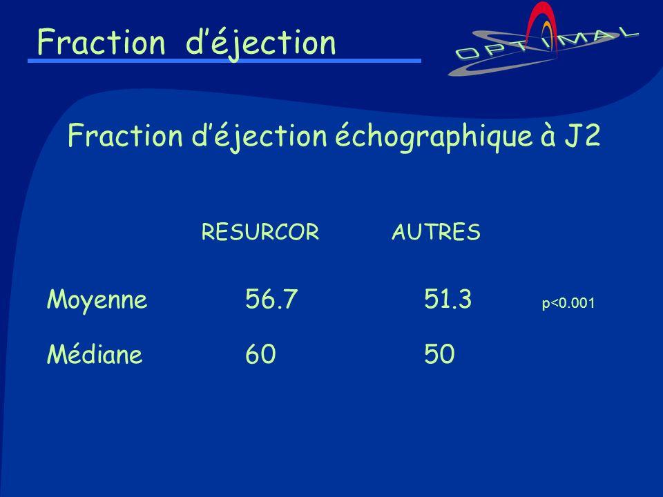 Fraction déjection Fraction déjection échographique à J2 RESURCOR AUTRES Moyenne56.7 51.3 p<0.001 Médiane60 50