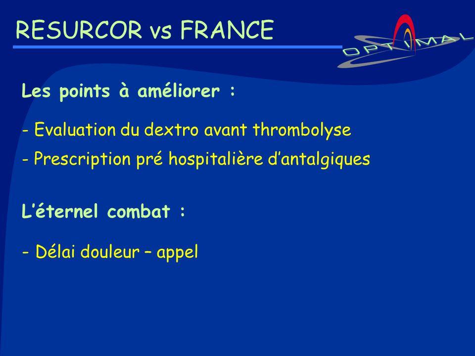 RESURCOR vs FRANCE Les points à améliorer : - Evaluation du dextro avant thrombolyse - Prescription pré hospitalière dantalgiques Léternel combat : -