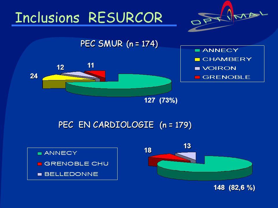 Inclusions RESURCOR PEC EN CARDIOLOGIE (n = 179) PEC SMUR (n = 174) 148 (82,6 %) 18 13 127 (73%) 24 12 11