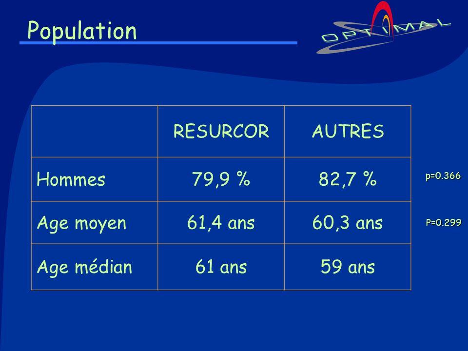 Population RESURCORAUTRES Hommes79,9 %82,7 % Age moyen61,4 ans60,3 ans Age médian61 ans59 ans p=0.366 P=0.299 P=0.299