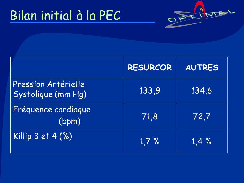 Bilan initial à la PEC RESURCORAUTRES Pression Artérielle Systolique (mm Hg) 133,9134,6 Fréquence cardiaque (bpm) 71,872,7 Killip 3 et 4 (%) 1,7 %1,4