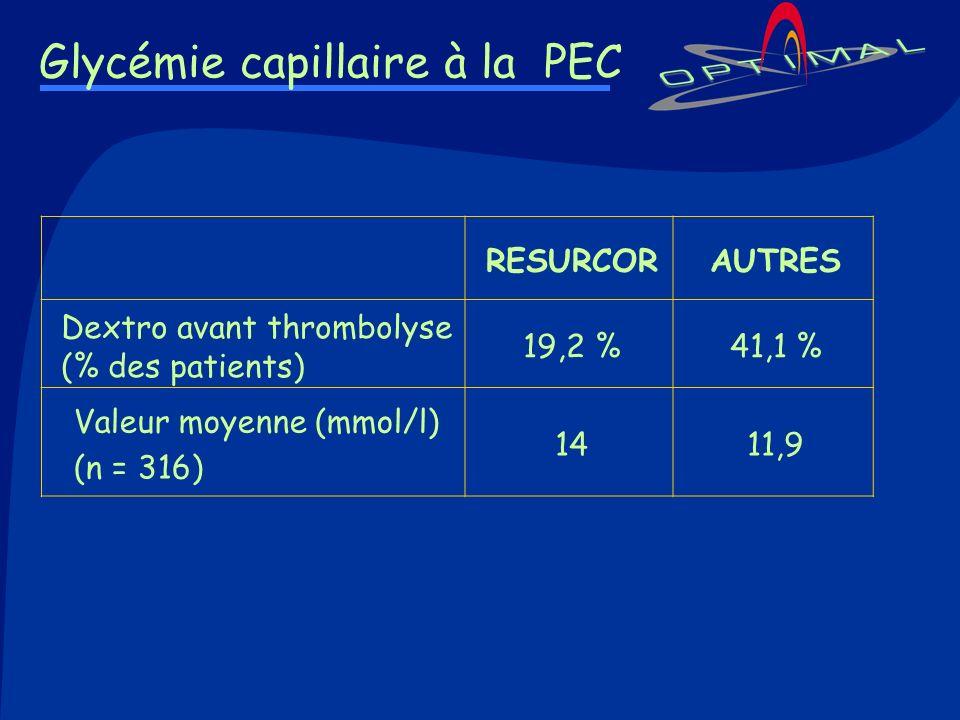 Glycémie capillaire à la PEC RESURCORAUTRES Dextro avant thrombolyse (% des patients) 19,2 %41,1 % Valeur moyenne (mmol/l) (n = 316) 1411,9