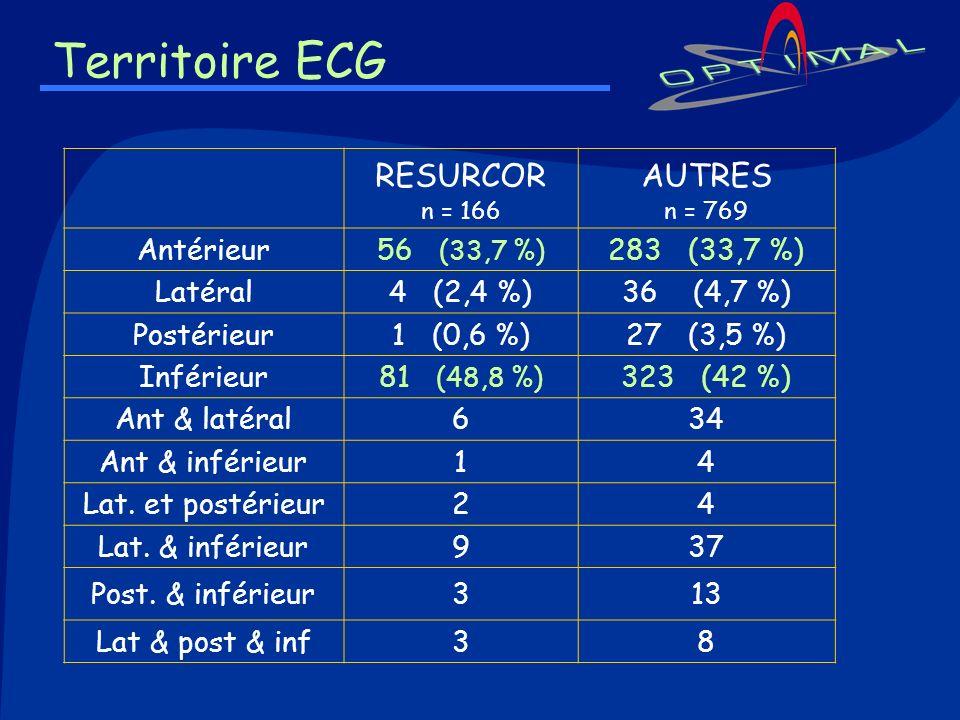 Territoire ECG RESURCOR n = 166 AUTRES n = 769 Antérieur56 (33,7 %) 283 (33,7 %) Latéral4 (2,4 %)36 (4,7 %) Postérieur1 (0,6 %)27 (3,5 %) Inférieur81