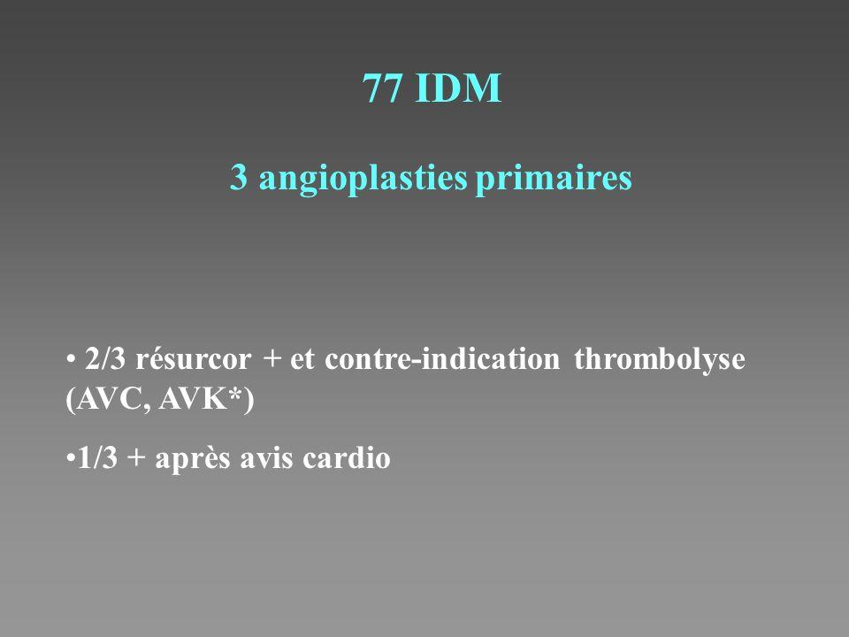 77 IDM 3 angioplasties primaires 2/3 résurcor + et contre-indication thrombolyse (AVC, AVK*) 1/3 + après avis cardio