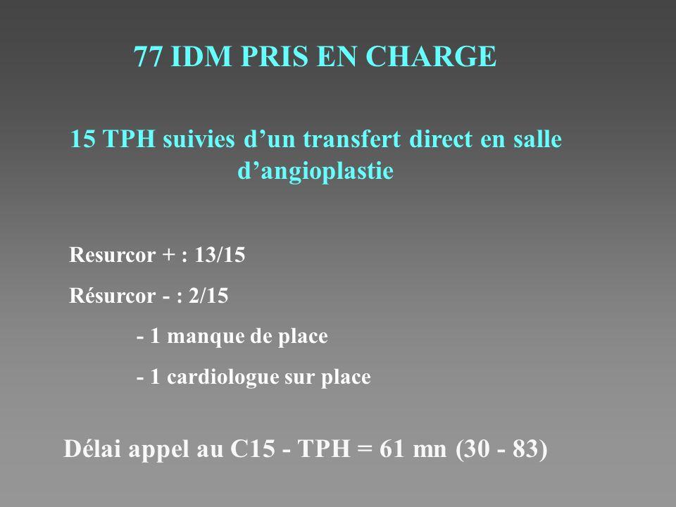 77 IDM PRIS EN CHARGE 15 TPH suivies dun transfert direct en salle dangioplastie Resurcor + : 13/15 Résurcor - : 2/15 - 1 manque de place - 1 cardiolo