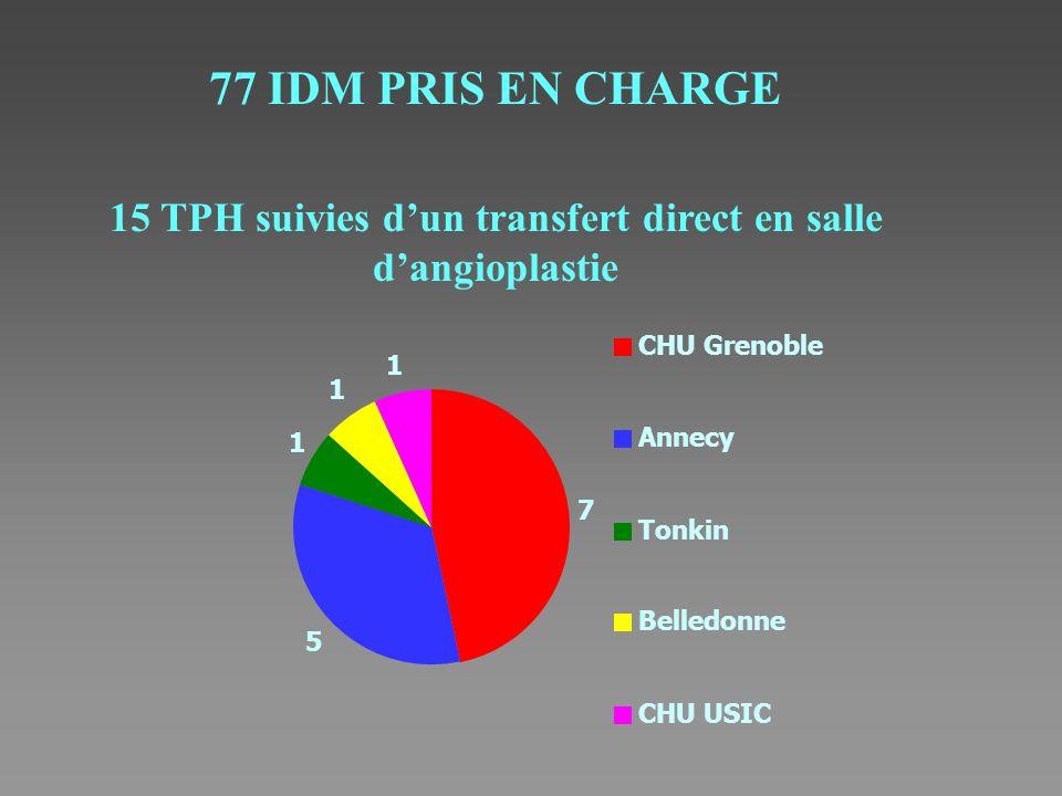 77 IDM PRIS EN CHARGE 15 TPH suivies dun transfert direct en salle dangioplastie 7 CHU Grenoble 5 Annecy 1 1 1 Tonkin Belledonne CHU USIC