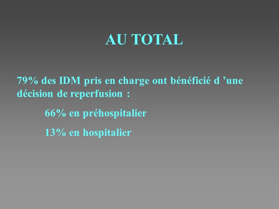 AU TOTAL 79% des IDM pris en charge ont bénéficié d une décision de reperfusion : 66% en préhospitalier 13% en hospitalier
