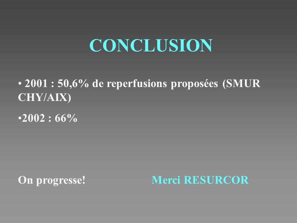 CONCLUSION 2001 : 50,6% de reperfusions proposées (SMUR CHY/AIX) 2002 : 66% On progresse!Merci RESURCOR