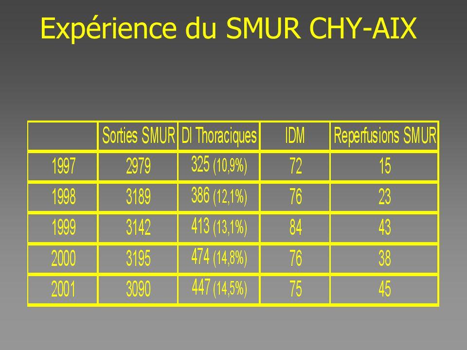 Expérience du SMUR CHY-AIX