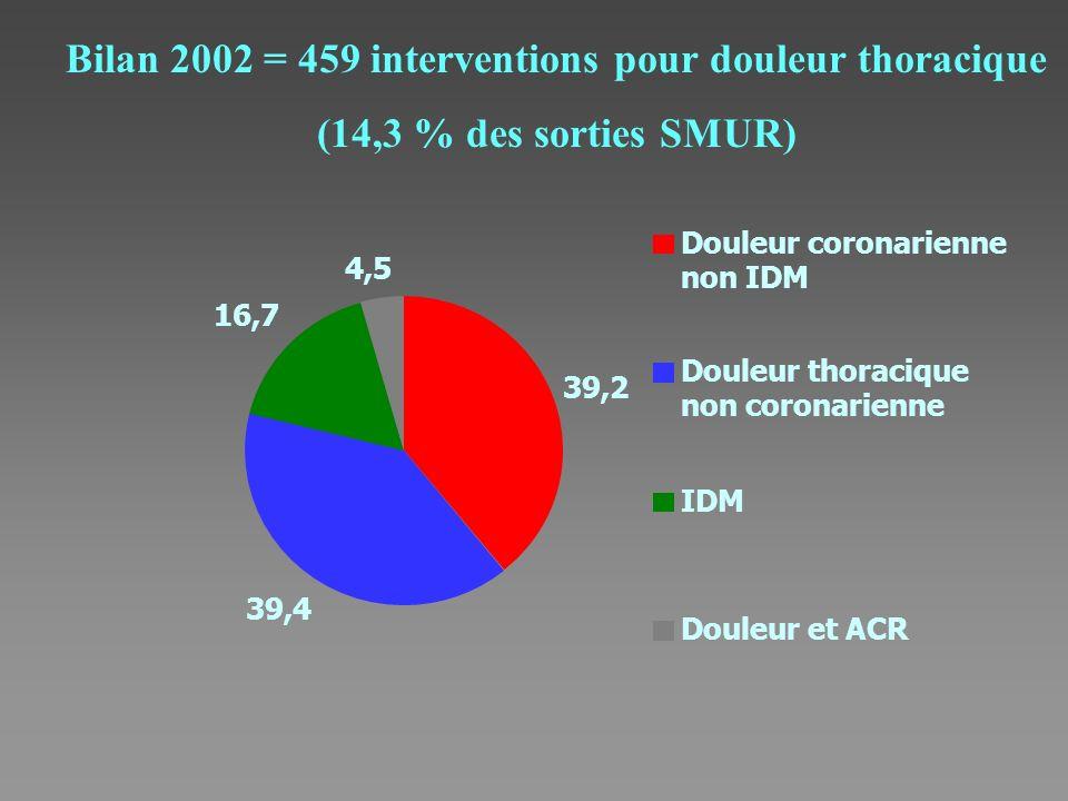 39,2 Douleur coronarienne non IDM 39,4 Douleur thoracique non coronarienne 16,7 IDM 4,5 Douleur et ACR Bilan 2002 = 459 interventions pour douleur tho