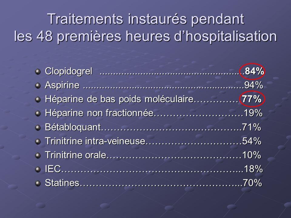Traitements instaurés pendant les 48 premières heures dhospitalisation Clopidogrel......................................................84% Aspirine..