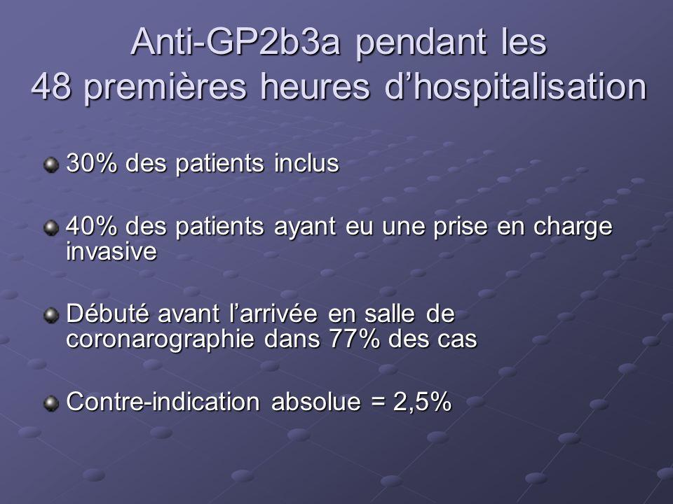 Anti-GP2b3a pendant les 48 premières heures dhospitalisation 30% des patients inclus 40% des patients ayant eu une prise en charge invasive Débuté ava