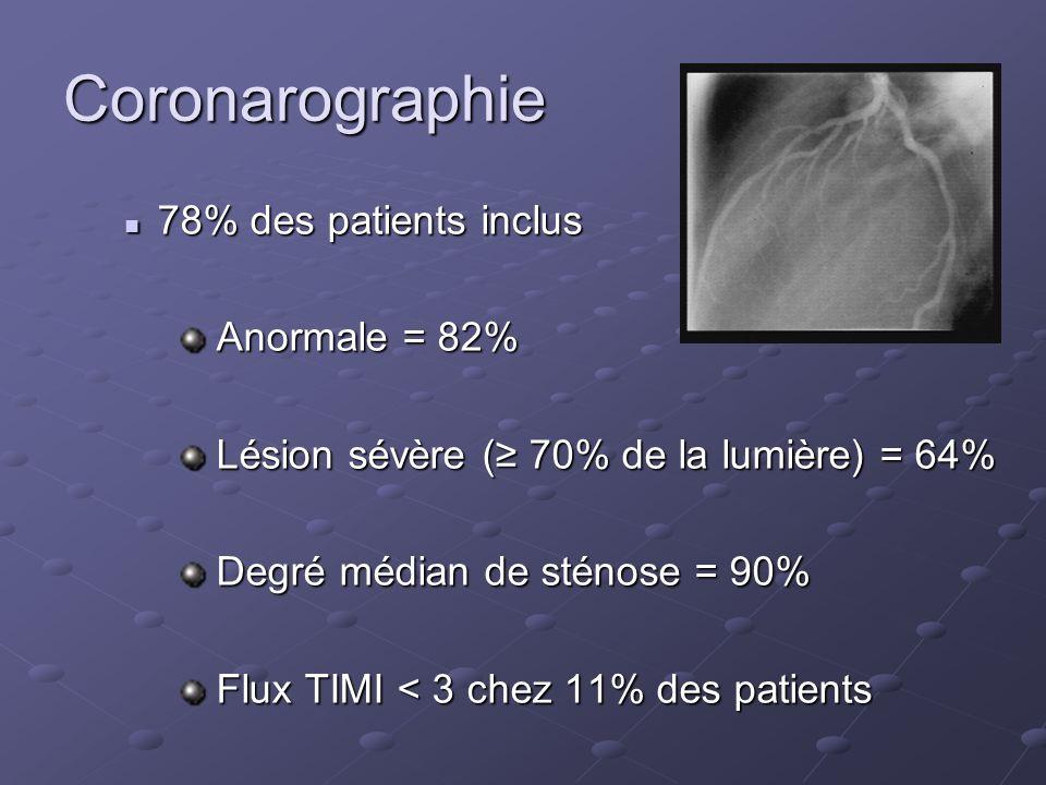 Coronarographie 78% des patients inclus 78% des patients inclus Anormale = 82% Anormale = 82% Lésion sévère ( 70% de la lumière) = 64% Lésion sévère (