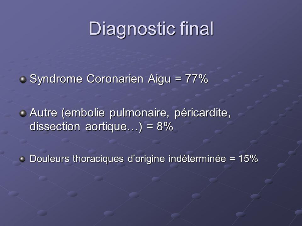 Diagnostic final Syndrome Coronarien Aigu = 77% Autre (embolie pulmonaire, péricardite, dissection aortique…) = 8% Douleurs thoraciques dorigine indét